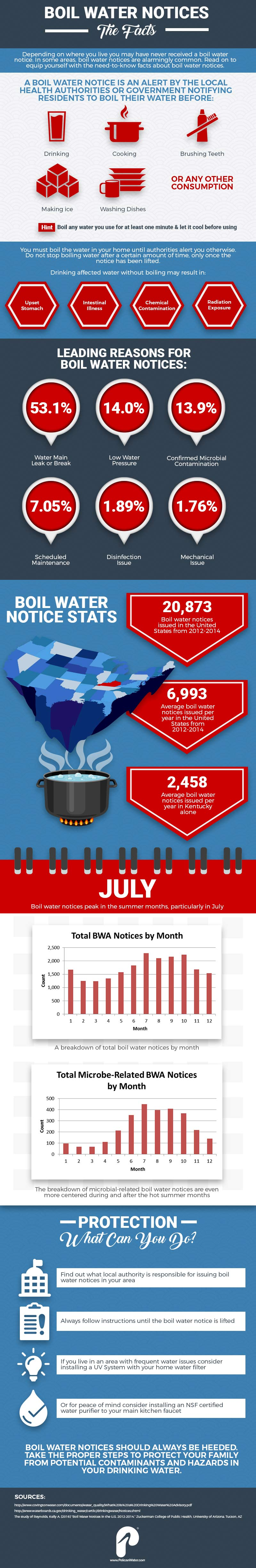 Boil Water Notices Infographic