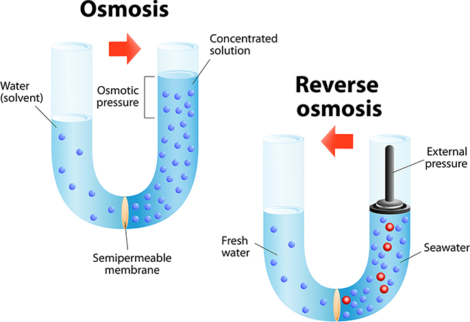 diagram of reverse osmosis
